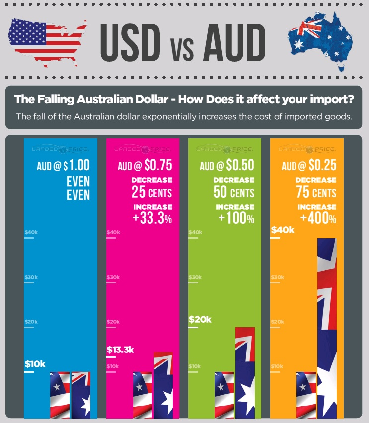Landed Price Inforgraphic USD Vs AUD